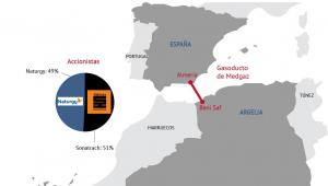 El gasoducto Medgaz transporta gas a España desde Argelia