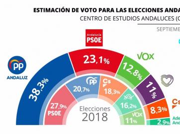 Estimación de voto para las elecciones andaluzas del Centro de Estudios Andaluces (Centra) en septiembre de 2021
