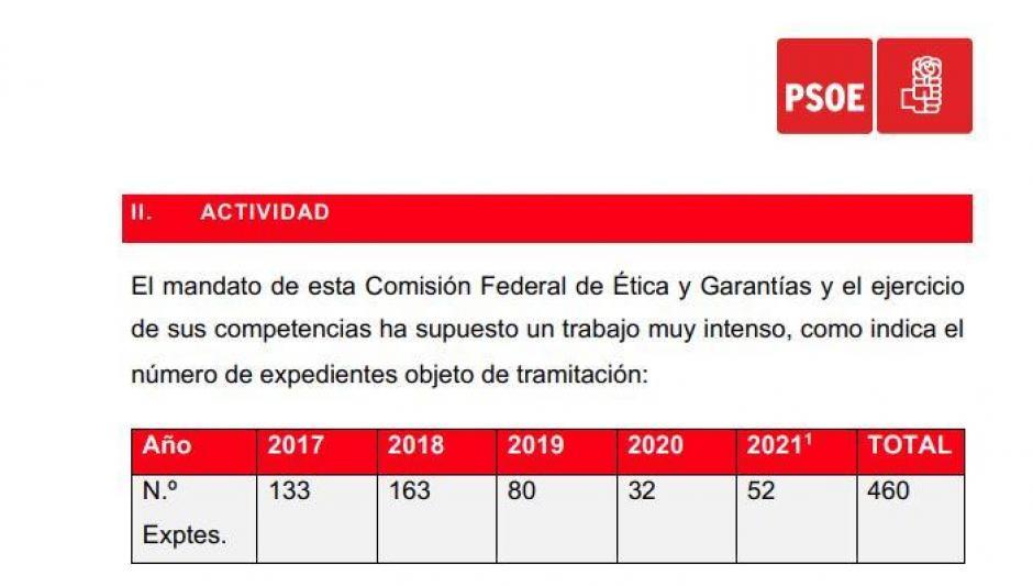 Extracto del documento del PSOE