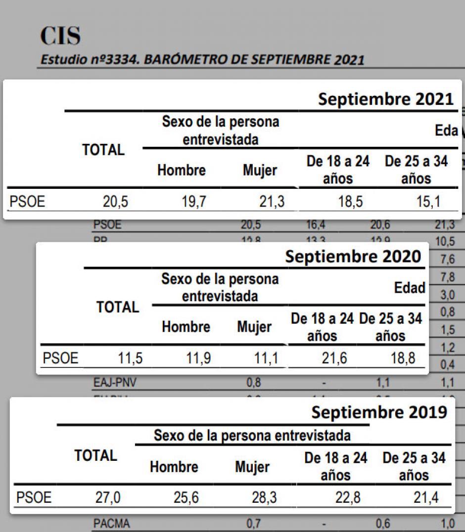La evolución del apoyo al PSOE entre los jóvenes.