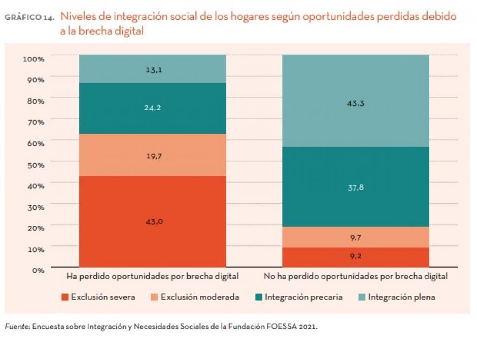 Gráfico del informe de Cáritas y FOESSA